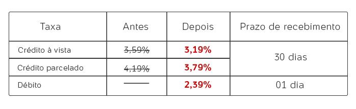 Tabela taxas ELO PagSeguro