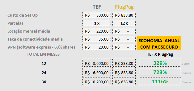 Tabela comparação de PluPag com TEF tradicional